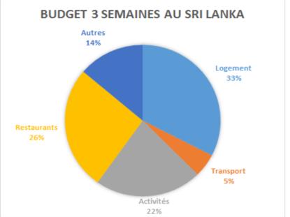 graphique budget sri lanka